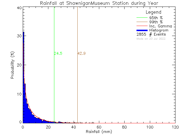 Year Probability Density Function of Total Daily Rain at Shawnigan Lake Museum