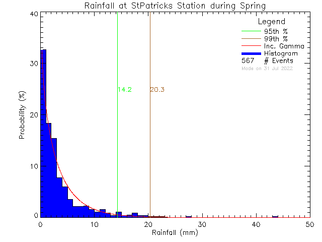 Spring Probability Density Function of Total Daily Rain at St. Patrick's Elementary School