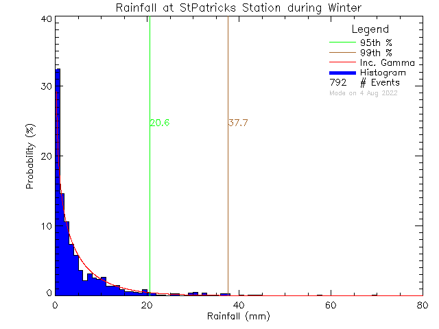 Winter Probability Density Function of Total Daily Rain at St. Patrick's Elementary School