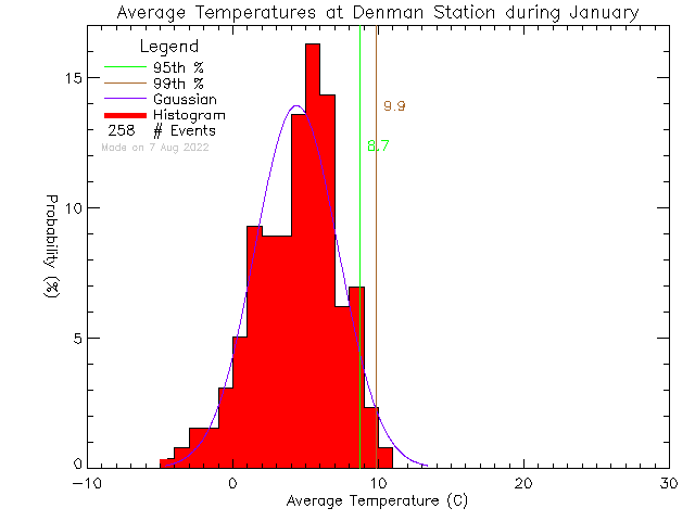 Fall Histogram of Temperature at Denman Island Community School