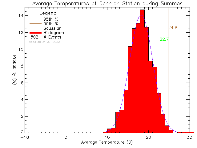 Summer Histogram of Temperature at Denman Island Community School