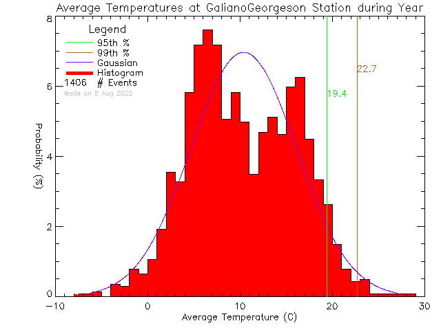 Year Histogram of Temperature at Galiano Georgeson Bay Road