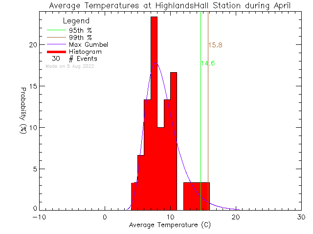 Fall Histogram of Temperature at Highlands Community Hall