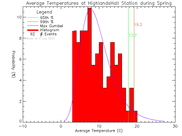 Spring Histogram of Temperature at Highlands Community Hall
