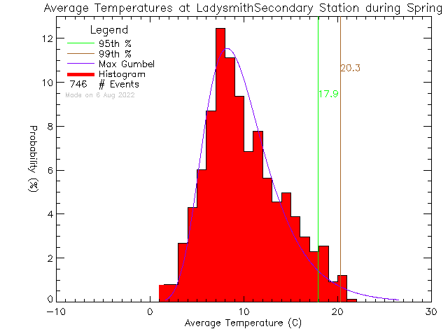 Spring Histogram of Temperature at Ladysmith Secondary School