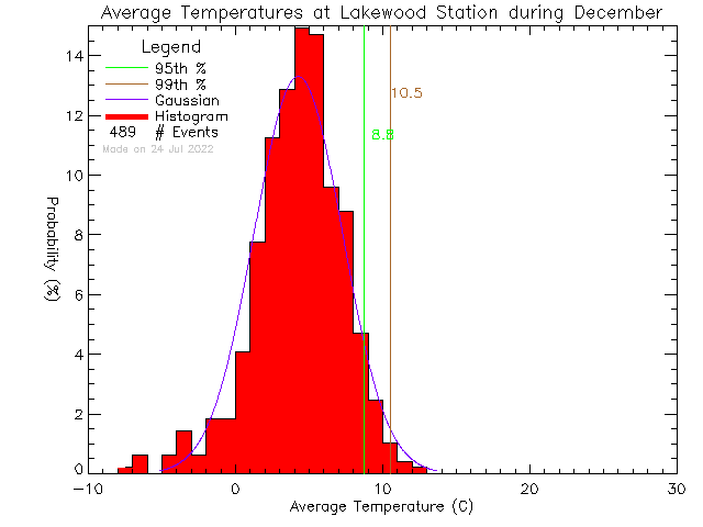 Fall Histogram of Temperature at Lakewood Elementary School