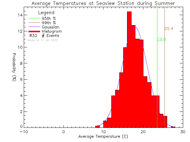 Summer Histogram of Temperature at Seaview Elementary School