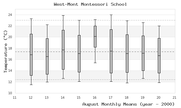 graph of monthly means